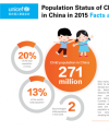 Highlights of Population Status of Children in China in 2015: Facts and Figures